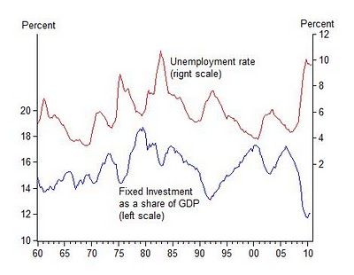 Investment And Unemployment Over Longer Periods Of Time
