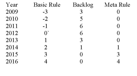 meta rule table