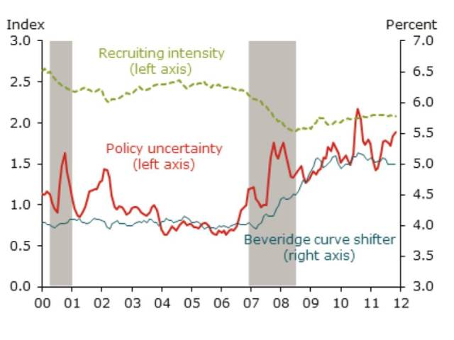SF Fed uncertainty