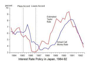 japan taylor rule