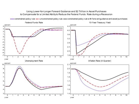 Yellen chart JH