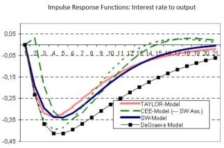 model-comp-pre-crisis
