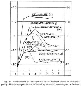 tinbegen-chart
